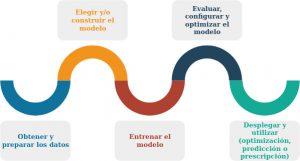 modelo_aprendizaje_automatico